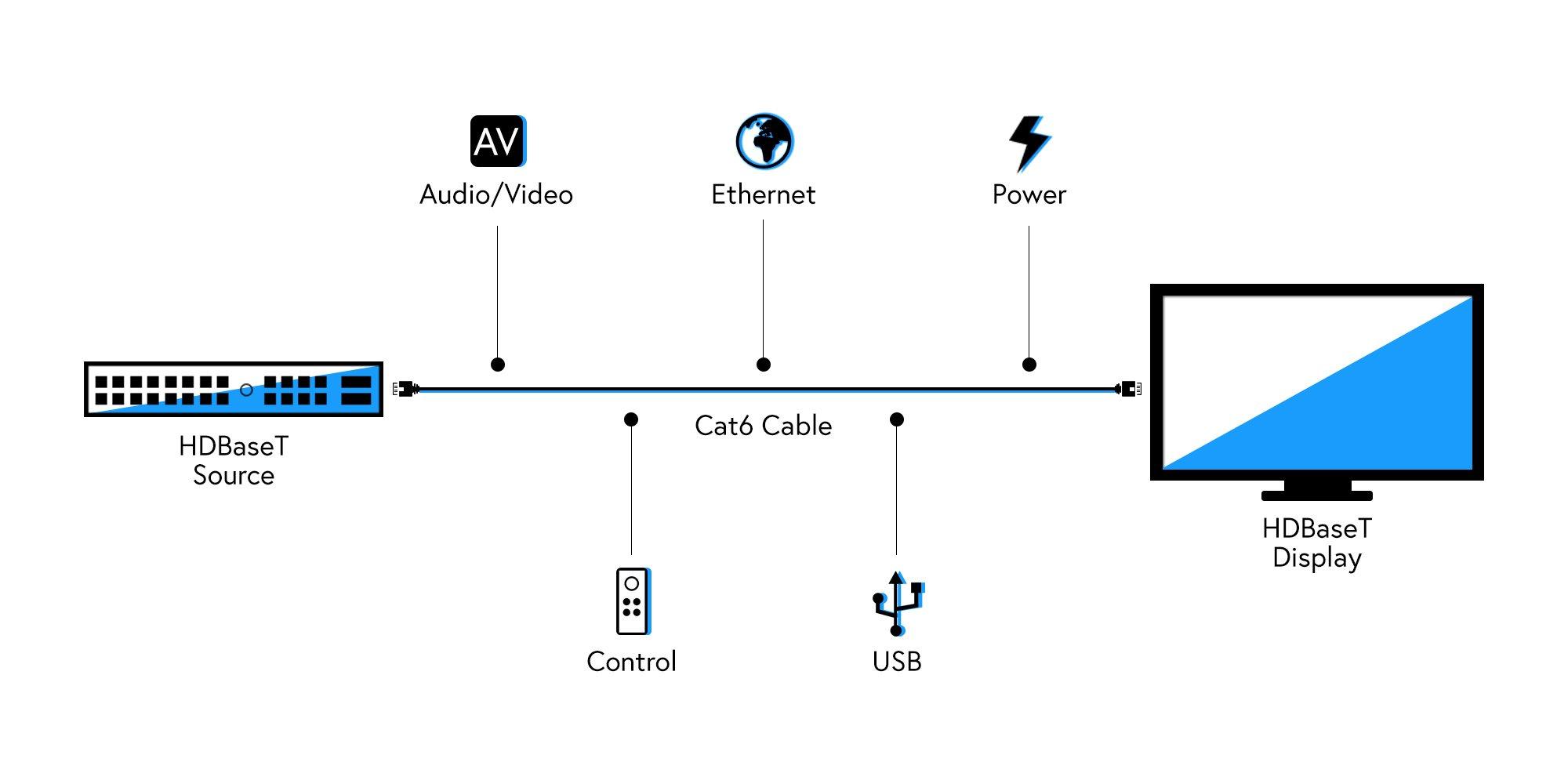 HDBaseT diagram