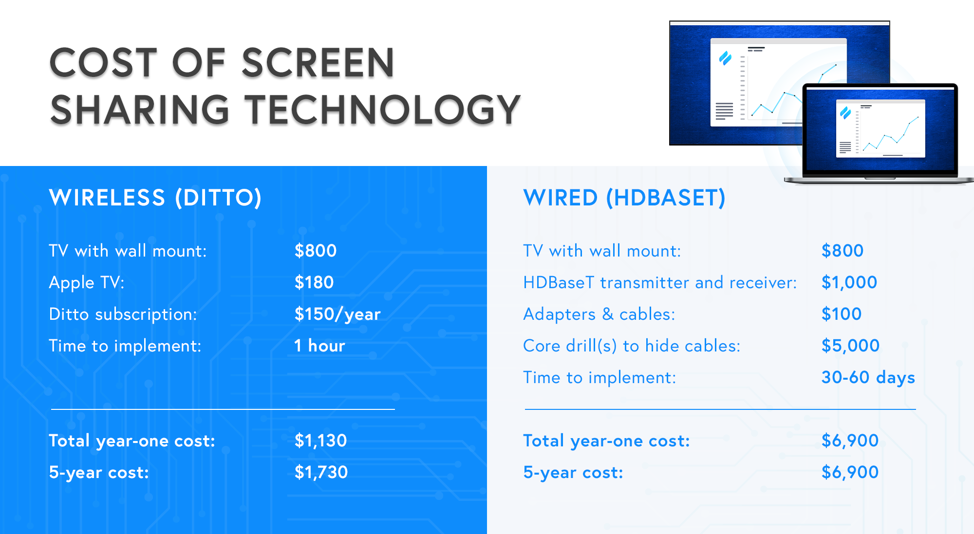 Cost of HDBaseT vs cost of wireless Ditto screen mirroring