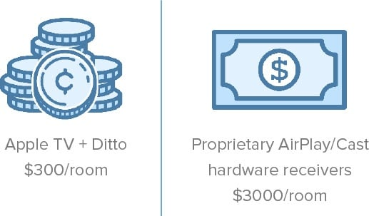 Greater Device Mirroring Quality and Lower Costs with Ditto